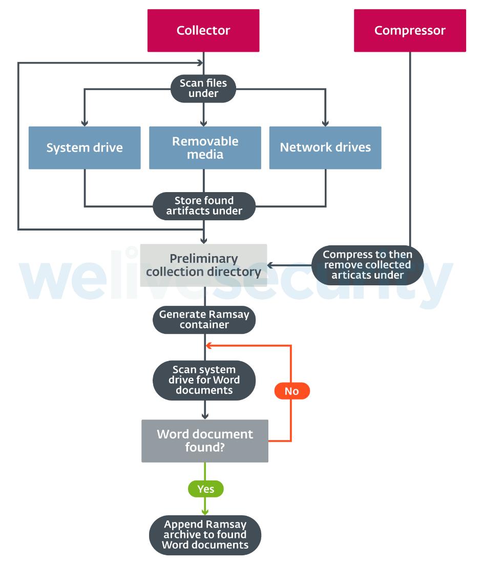 Ramsey - technika rozprzestrzeniania