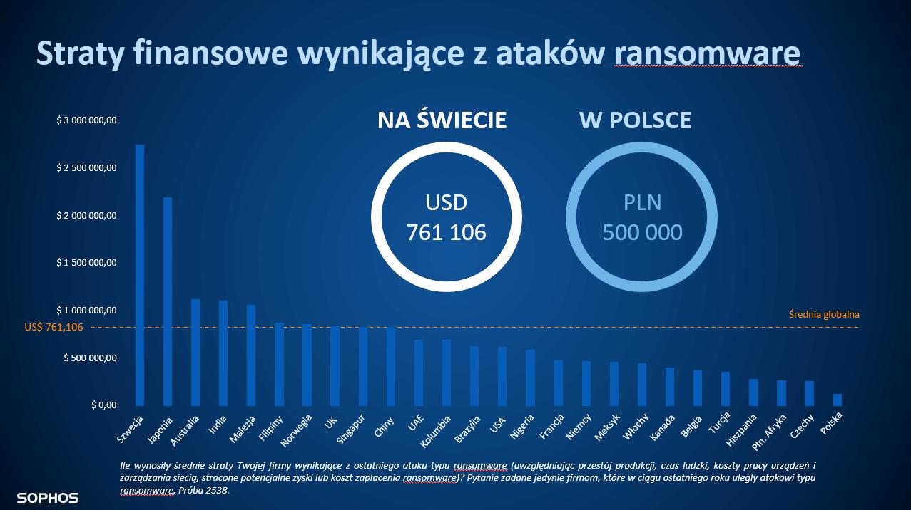 Straty finansowe wynikające zataków ransomware.
