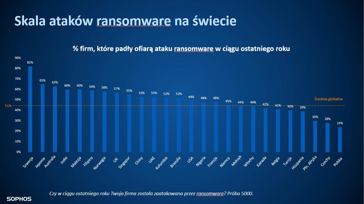 Skala ataków ransomware naświecie.
